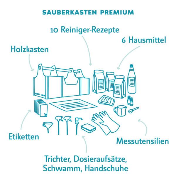 nachhaltiger Haushalt mit Sauberkasten Premium