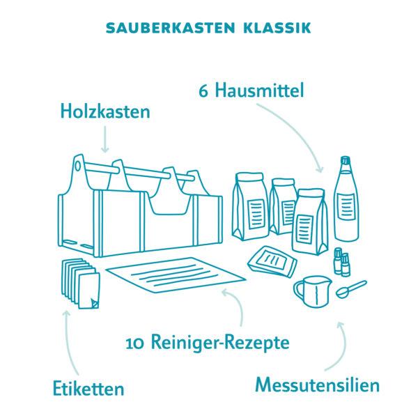 Sauberkasten Klassik DIY Set für nachhaltige Putzmittel